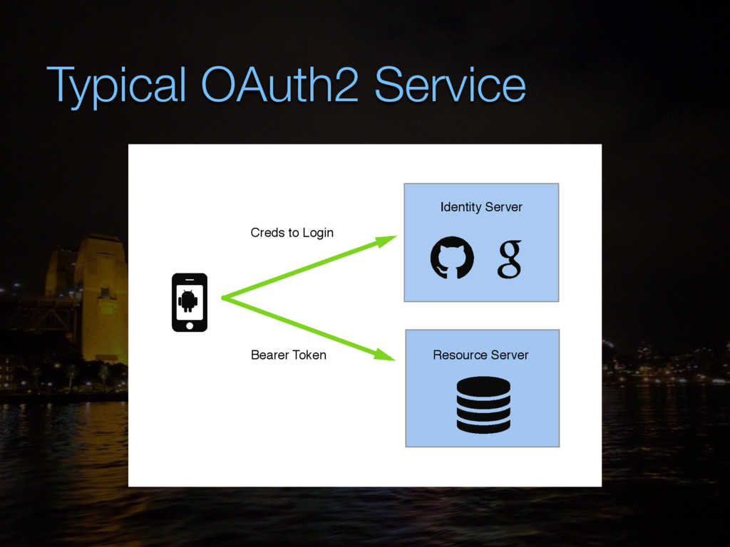 Typical OAuth2 Service Resource Server Identity...