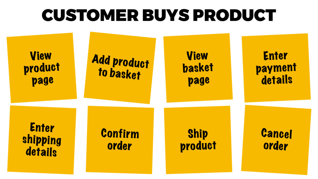 CUSTOMER BUYS PRODUCT View product page Add pro...