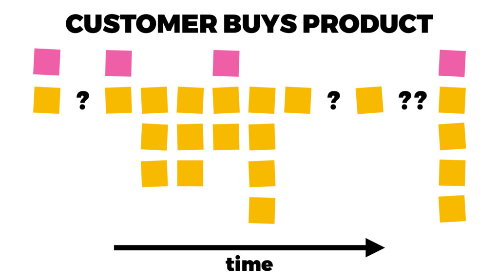 CUSTOMER BUYS PRODUCT time ? ?? ?