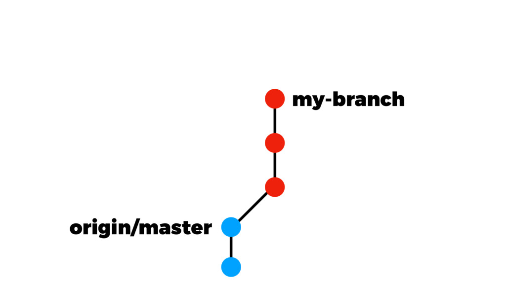 origin/master my-branch
