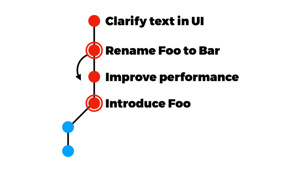 Introduce Foo Clarify text in UI Rename Foo to ...