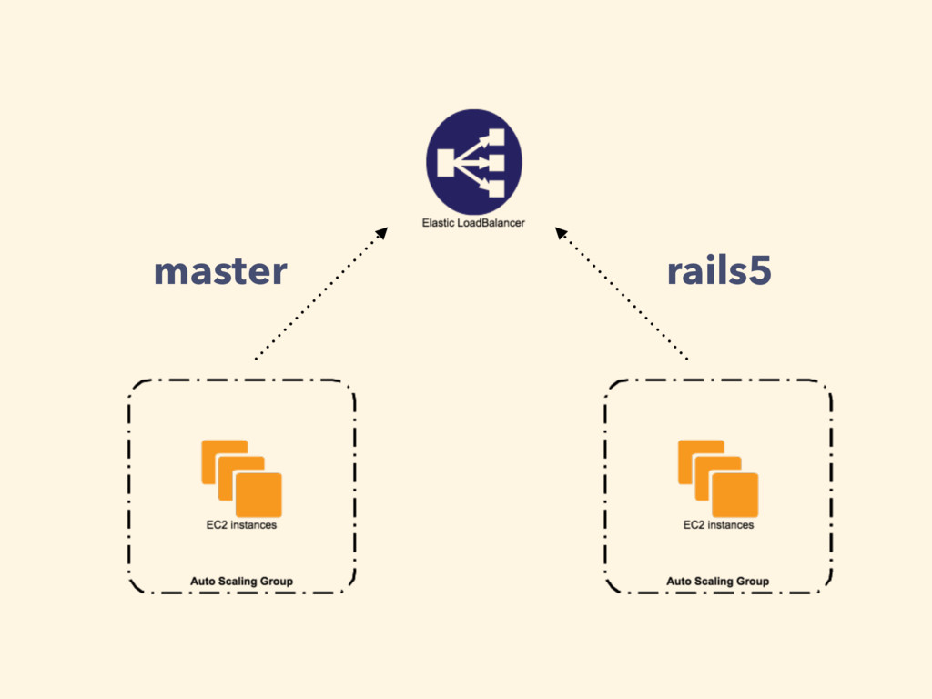 master rails5