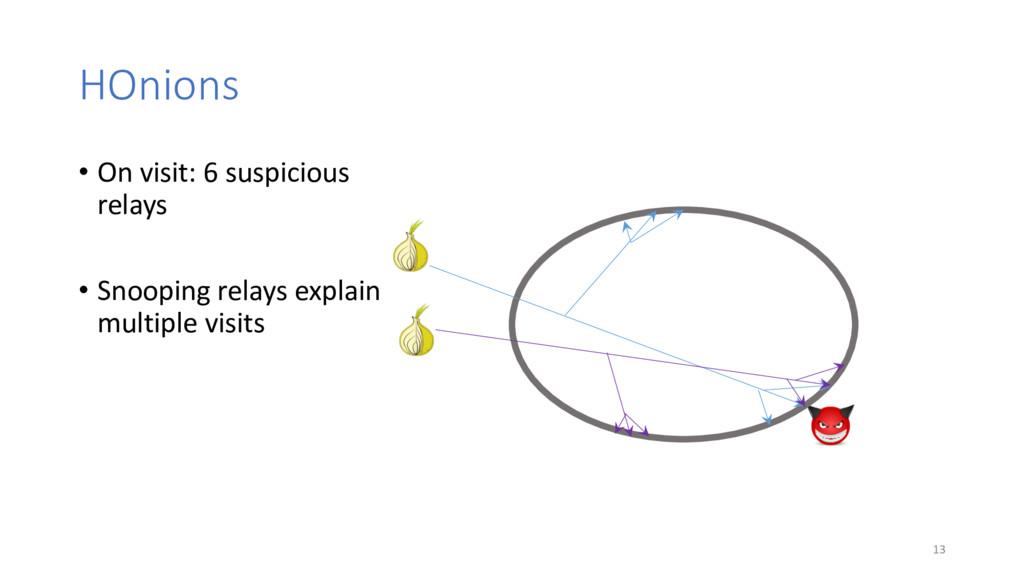 HOnions 13 • On visit: 6 suspicious relays • Sn...