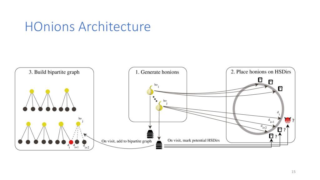 HOnions Architecture 1. Generate honions ho i h...