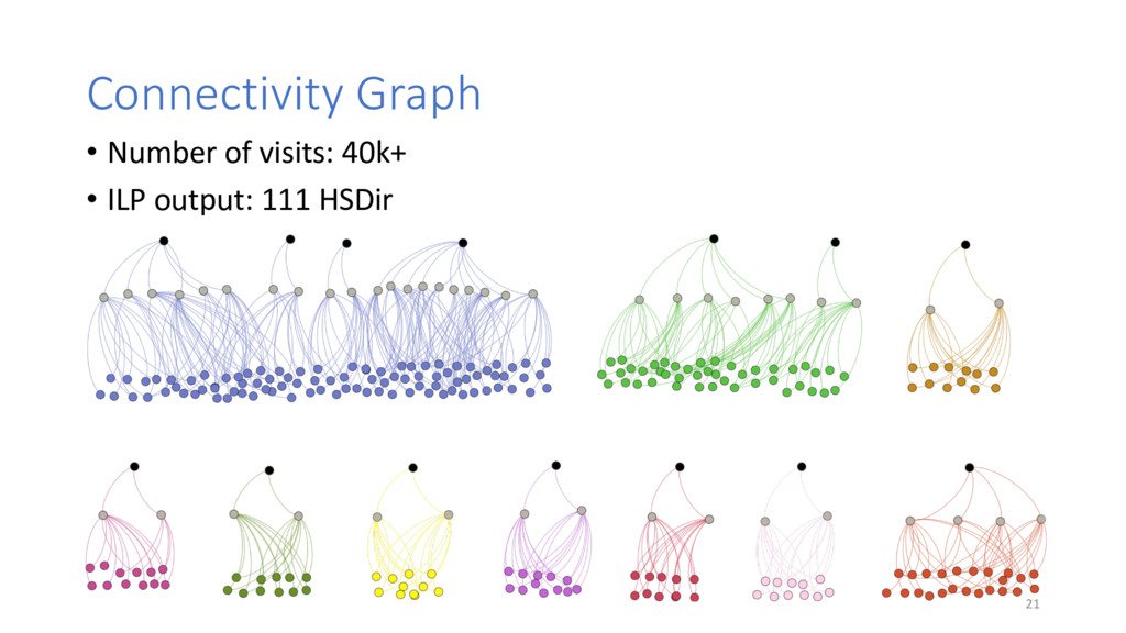 Connectivity Graph 21 • Number of visits: 40k+ ...