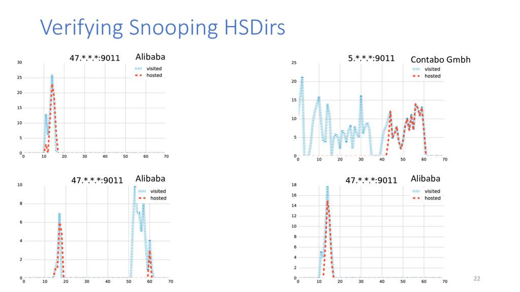 Verifying Snooping HSDirs • 22 Alibaba Alibaba ...