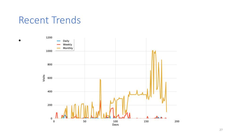 Recent Trends • 27