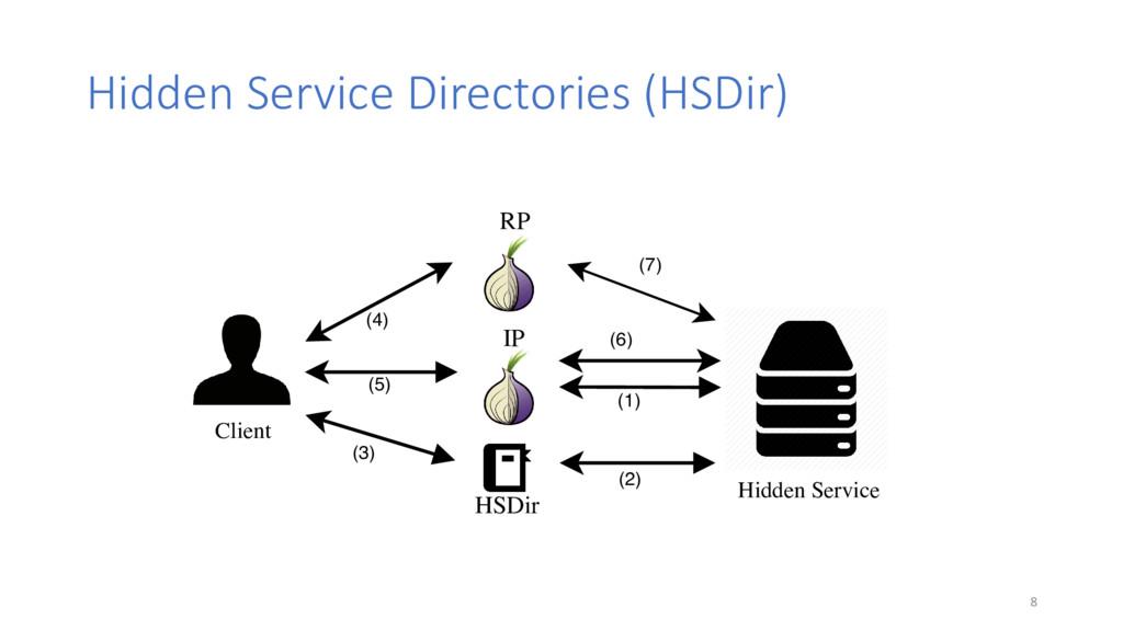 Hidden Service Directories (HSDir) Client Hidde...