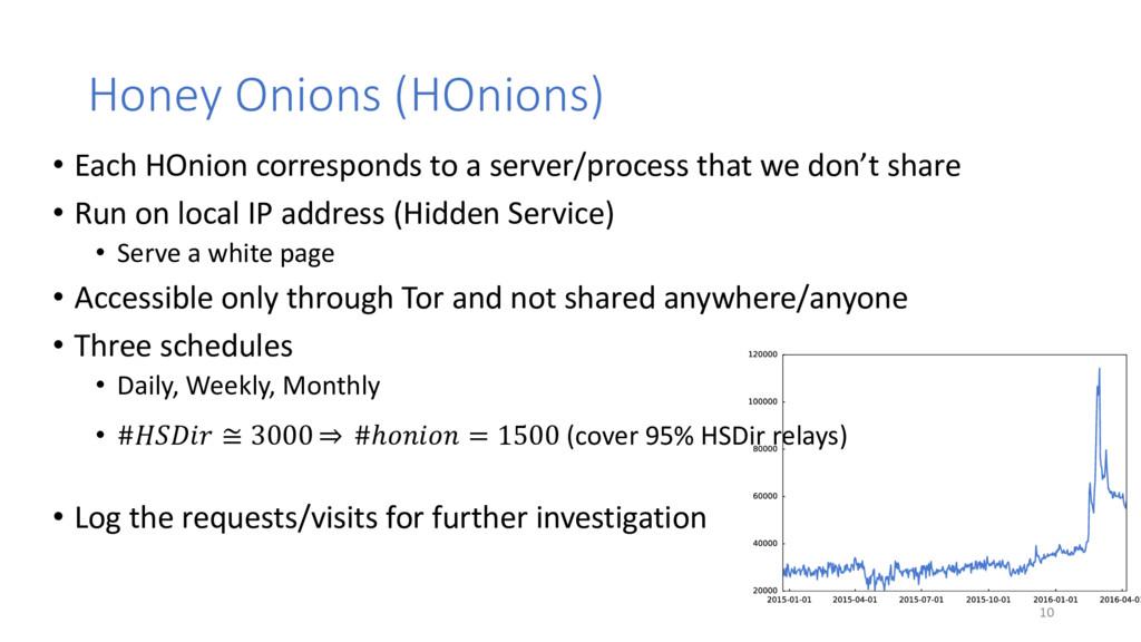 Honey Onions (HOnions) • Each HOnion correspond...