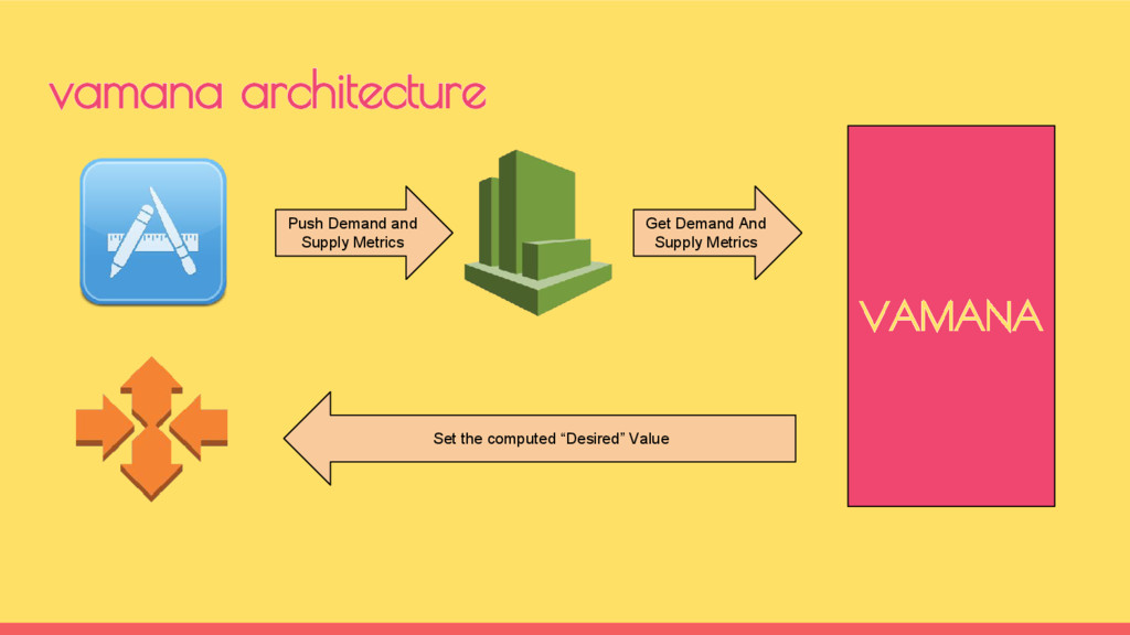 vamana architecture VAMANA Push Demand and Supp...