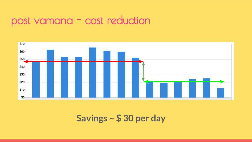 post vamana - cost reduction Savings ~ $ 30 per...