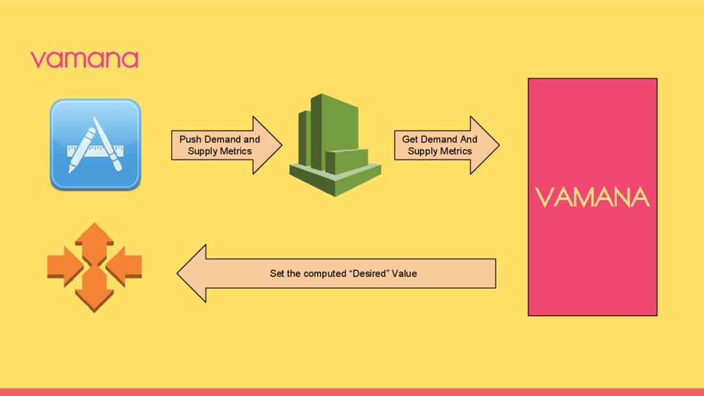 vamana Push Demand and Supply Metrics Get Deman...