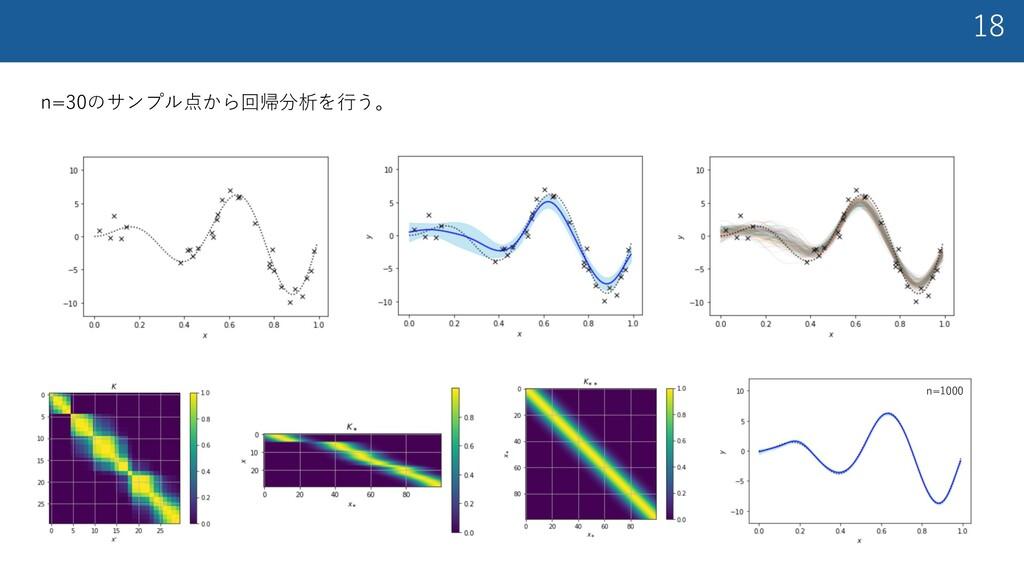 18 n=30のサンプル点から回帰分析を⾏う。 n=1000