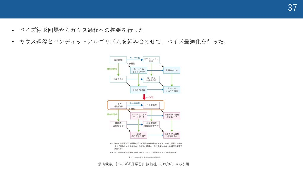 37 • ベイズ線形回帰からガウス過程への拡張を⾏った • ガウス過程とバンディットアルゴリズ...
