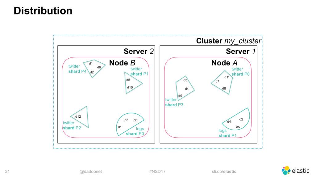 @dadoonet #NSD17 sli.do/elastic 31 Distribution...