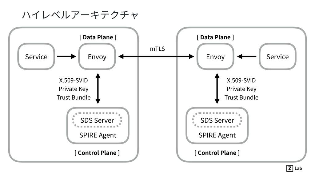 ハイレベルアーキテクチャ Envoy SDS Server SPIRE Agent Servi...
