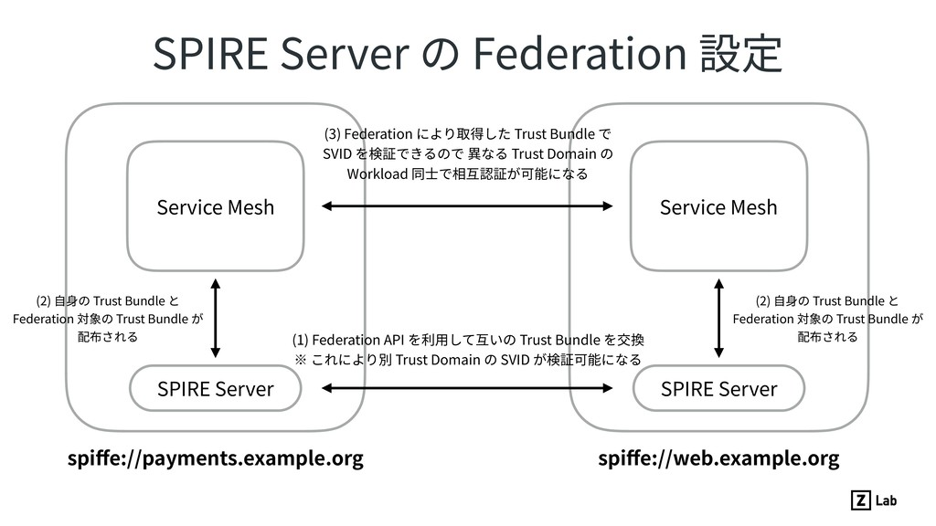 SPIRE Server の Federation 設定 spiffe://payments.e...