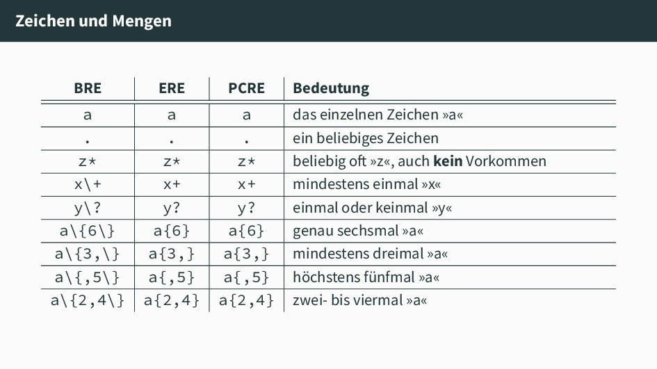 Zeichen und Mengen BRE ERE PCRE Bedeutung a a a...