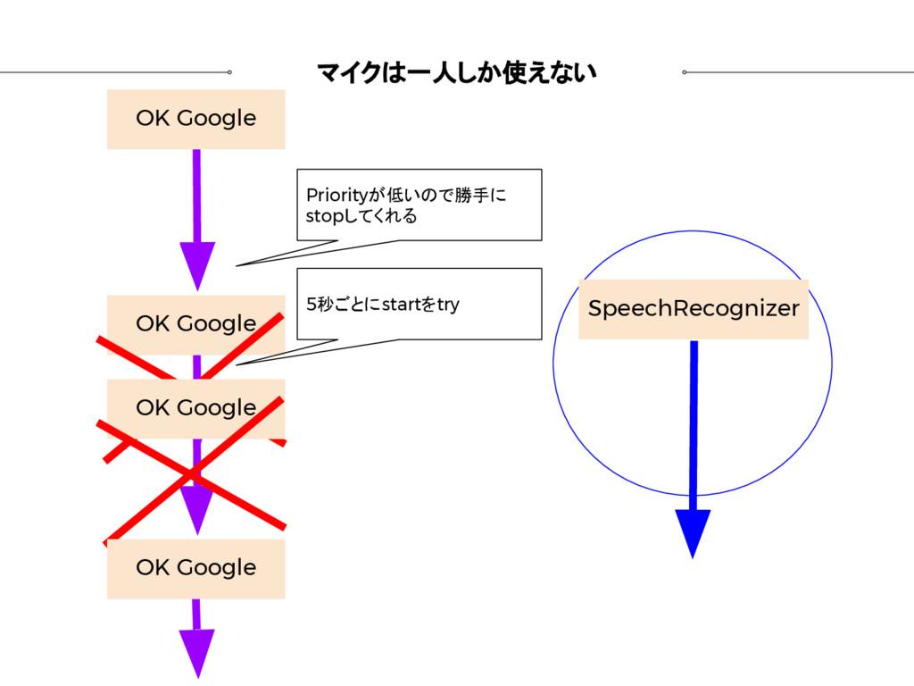 マイクは一人しか使えない OK Google SpeechRecognizer OK Goog...