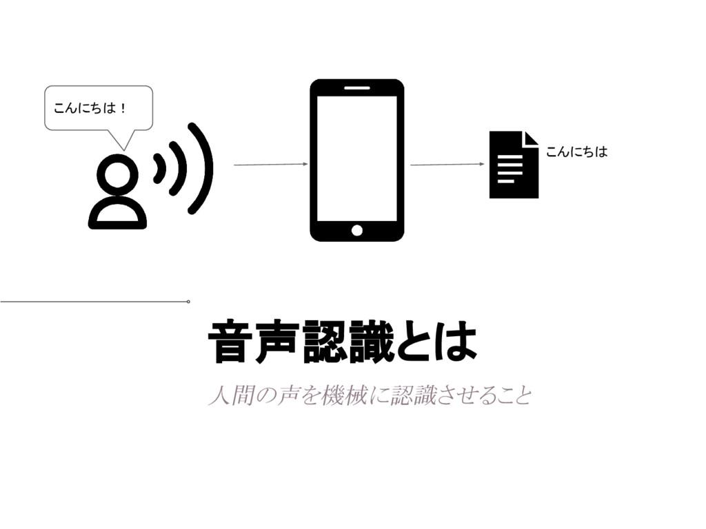 音声認識とは 人間の声を機械に認識させること こんにちは こんにちは!