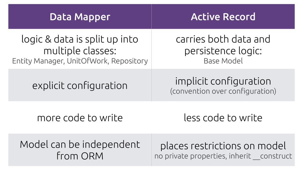 Data Mapper Active Record logic & data is split...