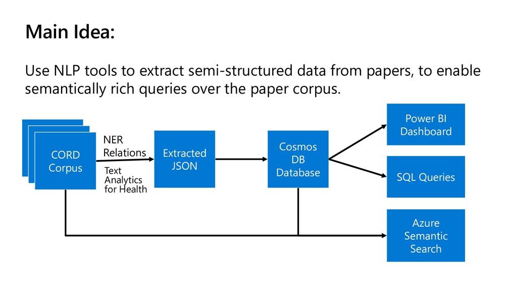 Main Idea: Use NLP tools to extract semi-struct...