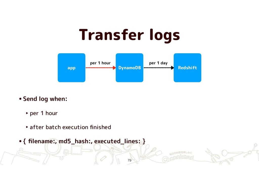 Transfer logs app DynamoDB Redshift •Send log w...
