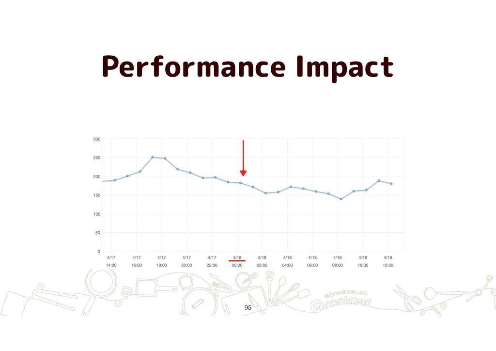 Performance Impact !95