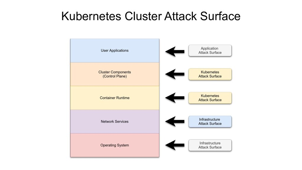 Kubernetes Cluster Attack Surface