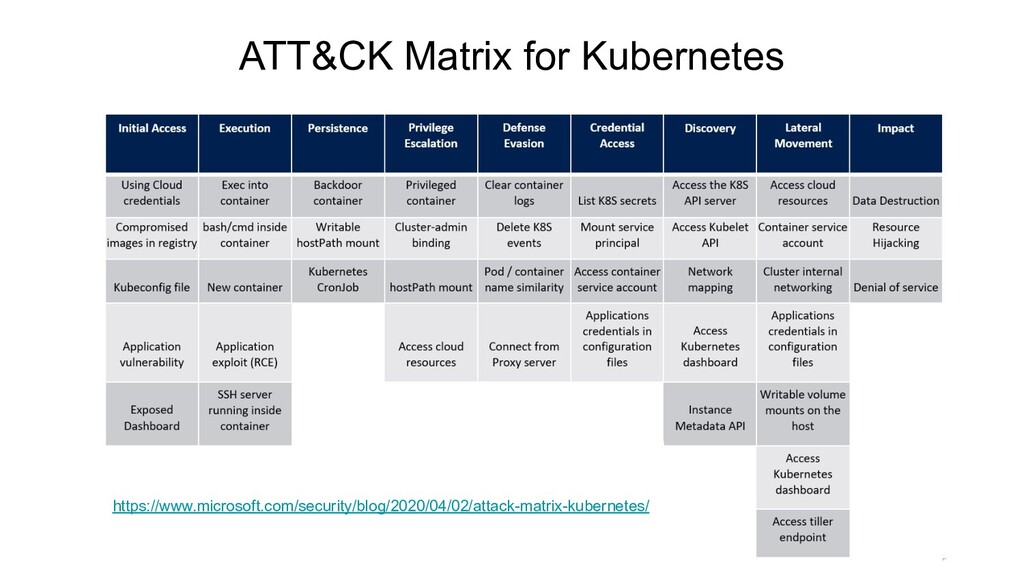 ATT&CK Matrix for Kubernetes https://www.micros...