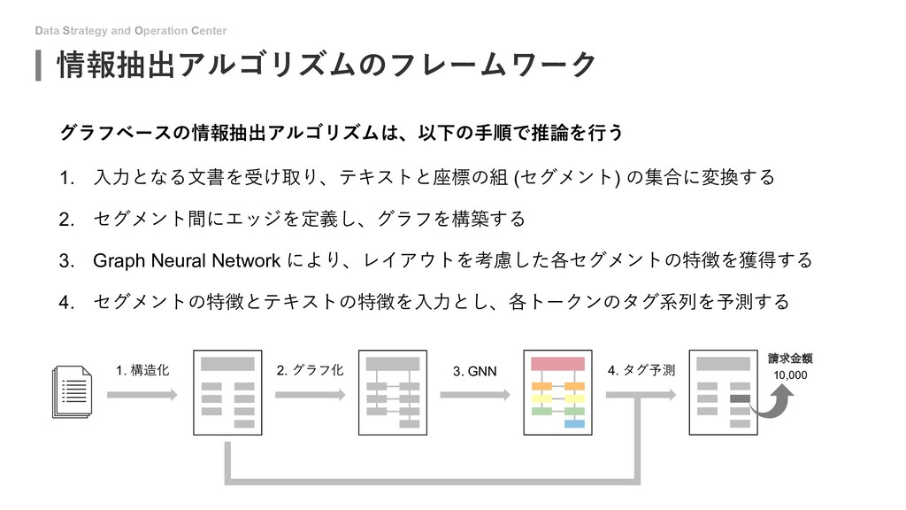 Data Strategy and Operation Center 情報抽出アルゴリズムのフ...