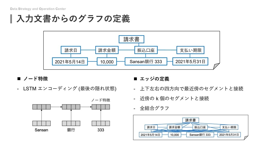 Data Strategy and Operation Center ⼊⼒⽂書からのグラフの定...