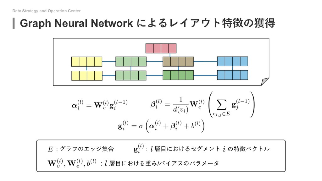 Data Strategy and Operation Center Graph Neural...