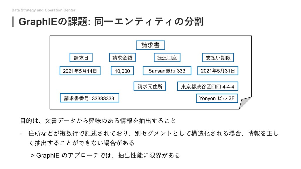 Data Strategy and Operation Center GraphIEの課題: ...