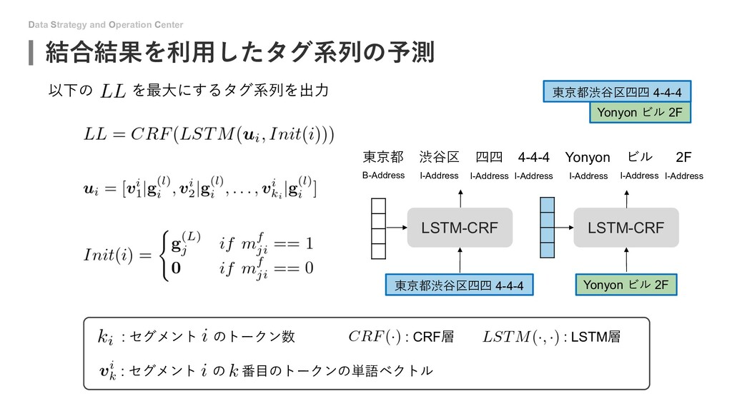 Data Strategy and Operation Center 結合結果を利⽤したタグ系...