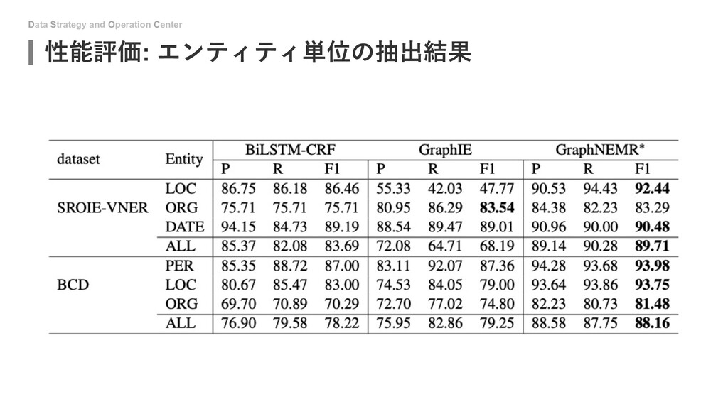 Data Strategy and Operation Center 性能評価: エンティティ...