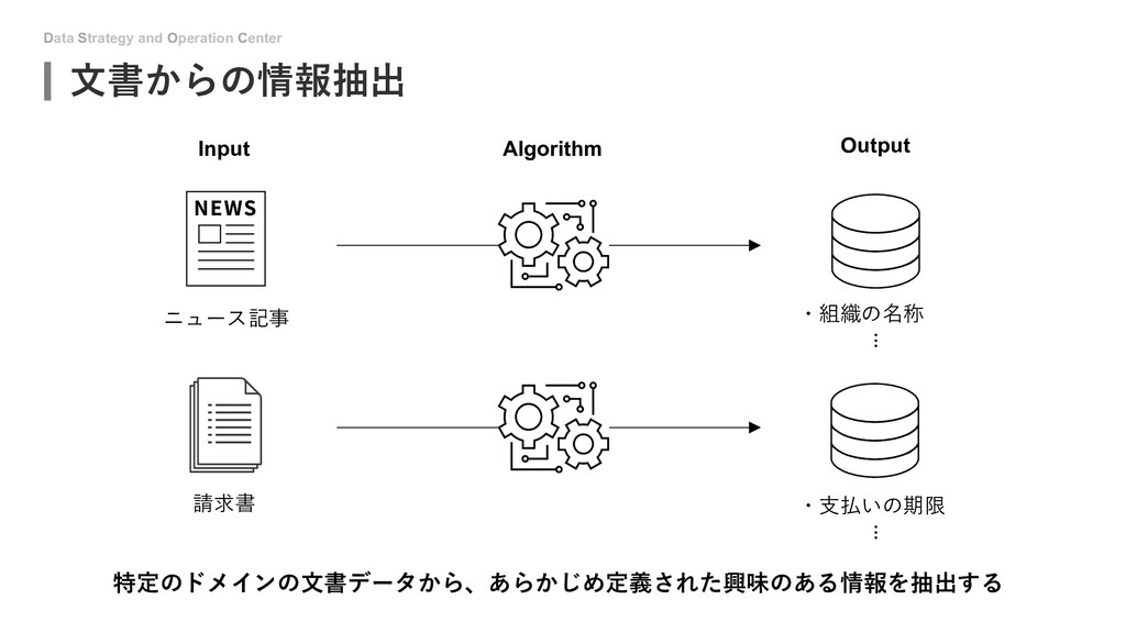 Data Strategy and Operation Center ⽂書からの情報抽出 ニュ...