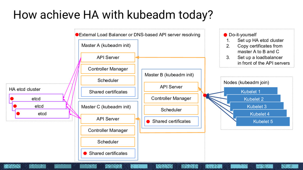HA etcd cluster External Load Balancer or DNS-b...