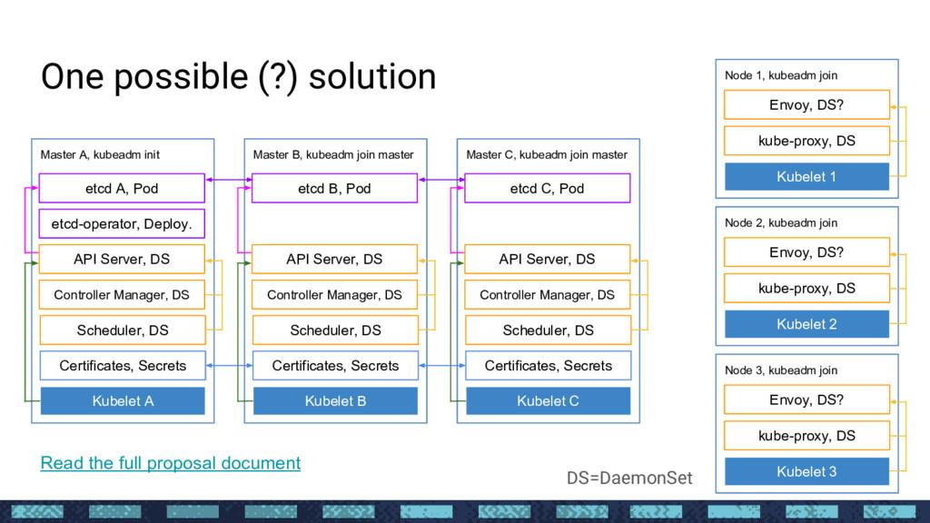 Master A, kubeadm init API Server, DS Controlle...