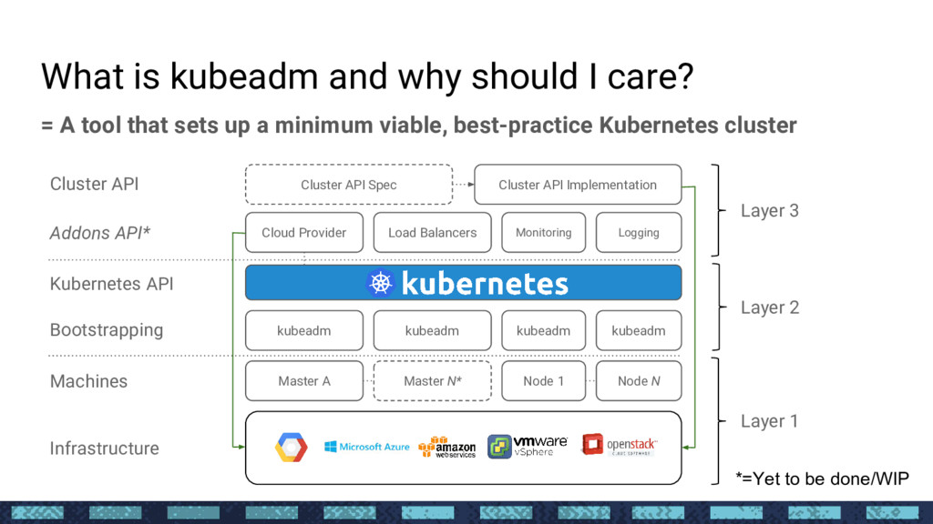 What is kubeadm and why should I care? = A tool...