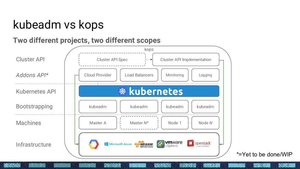 kops kubeadm vs kops Two different projects, tw...