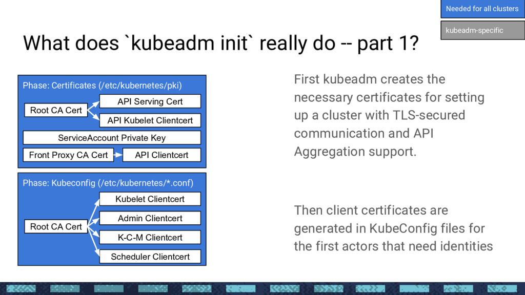What does `kubeadm init` really do -- part 1? F...