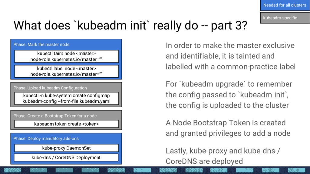 What does `kubeadm init` really do -- part 3? I...