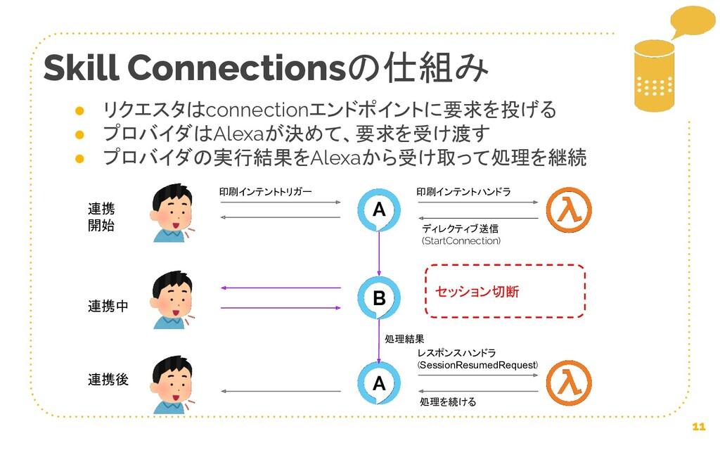 11 連携 開始 連携中 連携後 印刷インテントトリガー ディレクティブ送信 (StartCo...