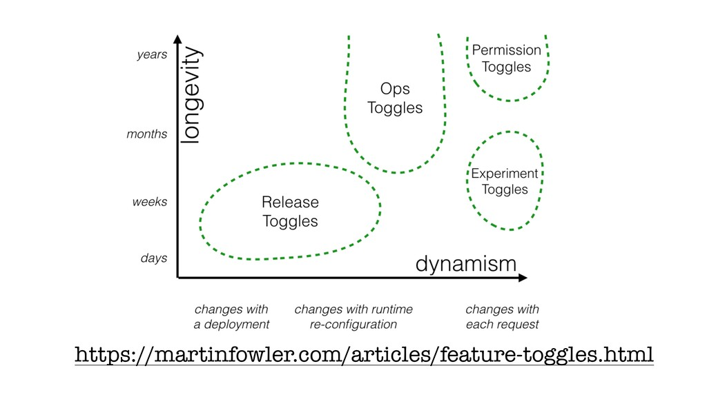 https://martinfowler.com/articles/feature-toggl...