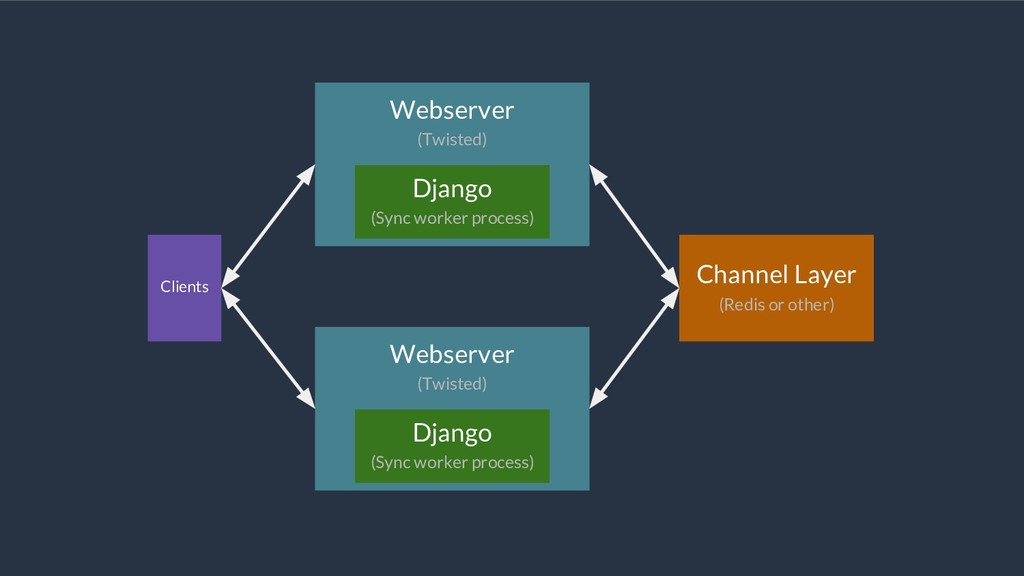 Webserver (Twisted) Django (Sync worker process...