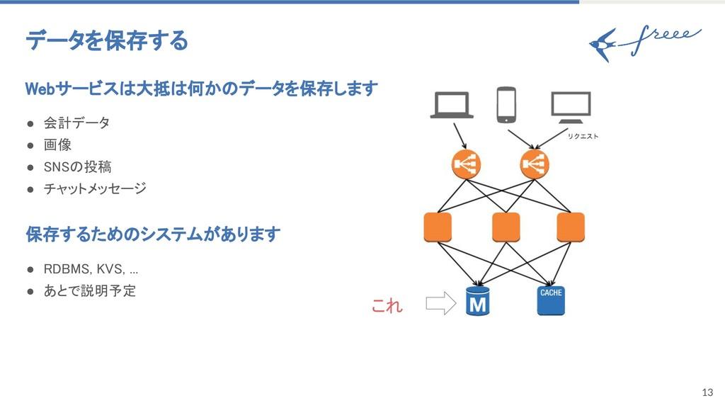 13 データを保存する Webサービスは大抵は何かのデータを保存します ● 会計データ ● 画...