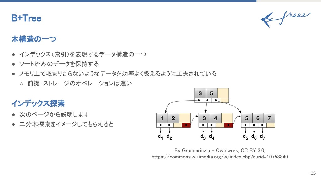 25 B+Tree 木構造の一つ ● インデックス(索引)を表現するデータ構造の一つ ● ソー...