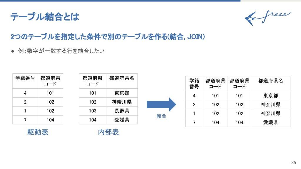 35 テーブル結合とは 2つのテーブルを指定した条件で別のテーブルを作る(結合, JOIN) ...