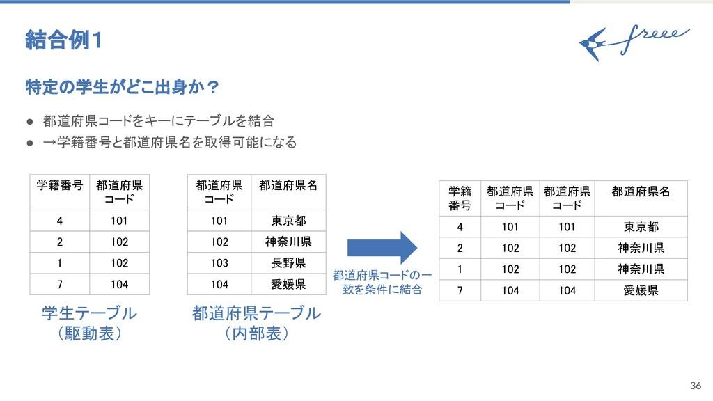 36 結合例1 特定の学生がどこ出身か? ● 都道府県コードをキーにテーブルを結合 ● →学籍...